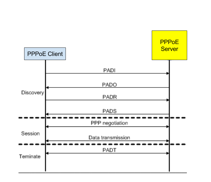 Making Sense of Broadband networks: PPPoE Explained