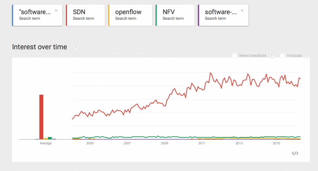 SDN-Trends