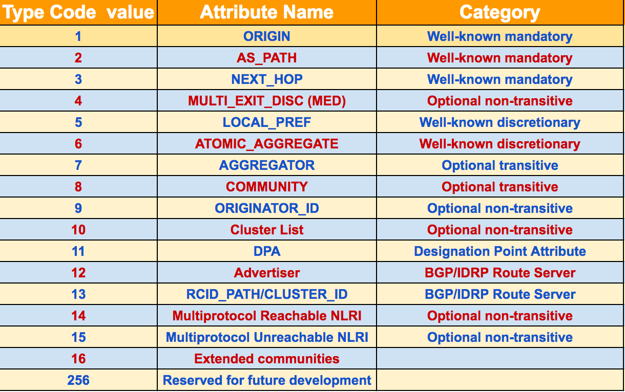 BGP Attributes List - Networkers-online com
